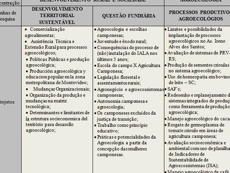tabela pesquisas mpagroecossistemas